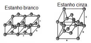 estruturas estanho