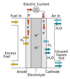 Esquema células combustíveis. Fonte