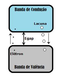 esquema de bandas