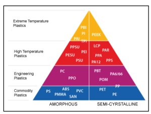 pyramid-of-plastic-performance