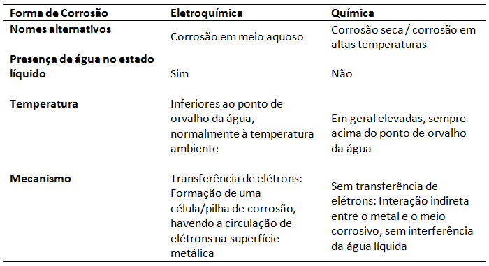 Corrosão eletroquímica x química