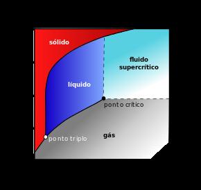 Carbon_dioxide_pressure-temperature_phase_diagram_portuguese.svg