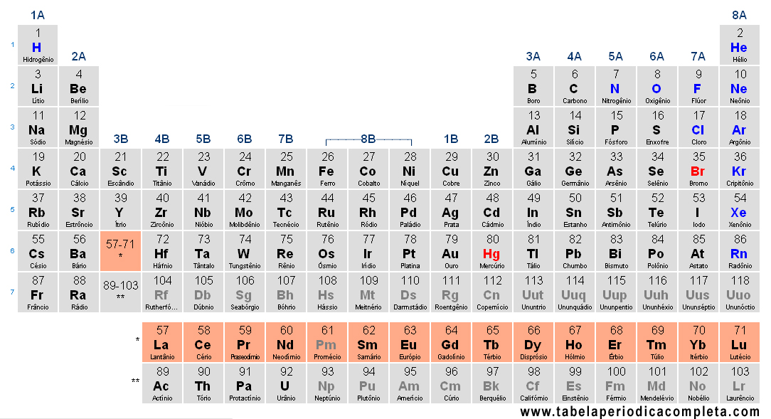 tabela-periodica-lantanideos